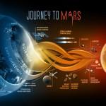 NASA wysyła ludzi na Marsa! Zobacz plan podróży i konferencję prasową
