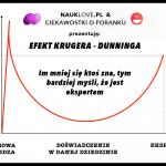 Im mniej ktoś się zna, tym bardziej myśli, że jest ekspertem. Efekt Krugera – Dunninga
